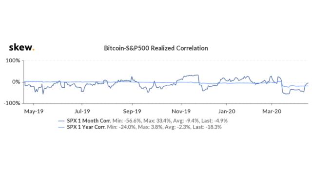 bitcoin, cryptocurrency, satoshi nakamoto, btcusd, xbtusd, btcusdt, gold, xauusd, spx
