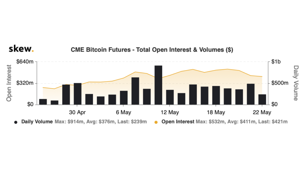 50% of Bitcoin CME Open Interest is Set to Expire Friday; What This Could Mean