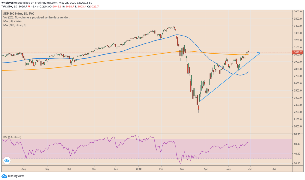 spx, s&P 500, wall street, us-china trade war
