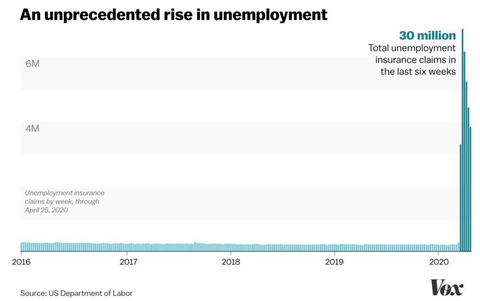 unemployment, bitcoin