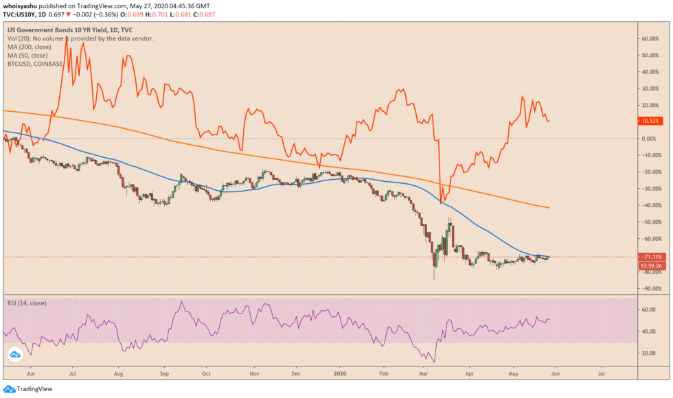 bitcoin, cryptocurrency, crypto, btcusd, crypto, us bonds, bond yields, us10y