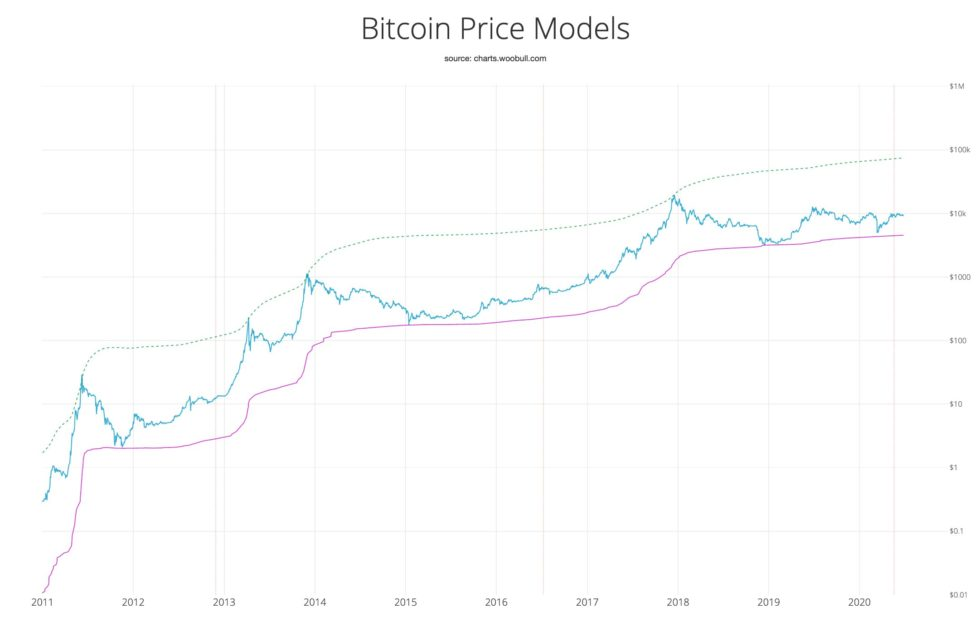 BTCwoo Stockmarket Insights, Stockmarket Quotes, Financial News, Trading Ideas, Research
