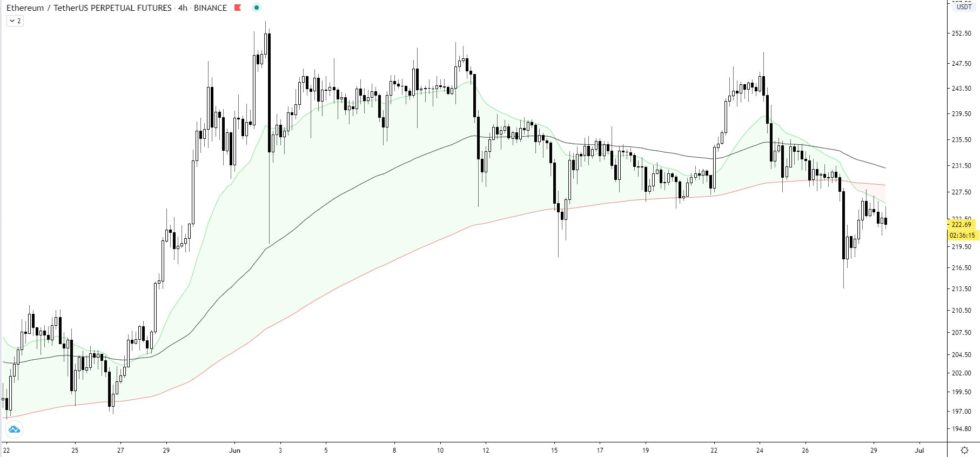 Ethereum Struggles to Flip Crucial Trendline as Analysts Eye Move to $120