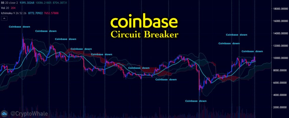 coinbase for cryptocurrency bitcoin price