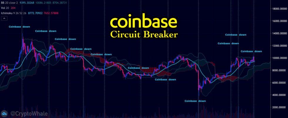 coinbase down bitcoin crypto