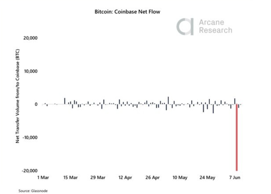 crypto-coinbase-glassnode data