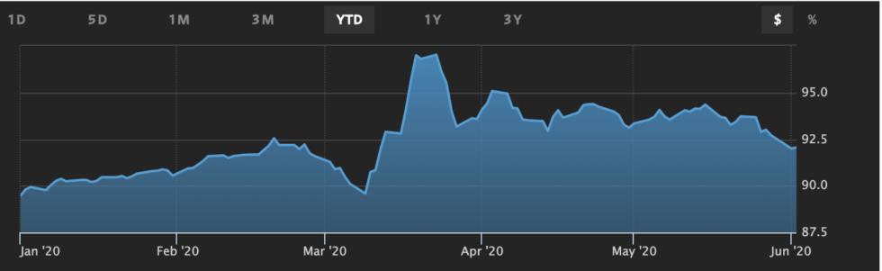 wsj dollar index, us dollar, bitcoin