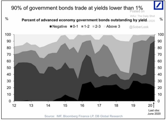 government bonds, bond yields, quantitative easing