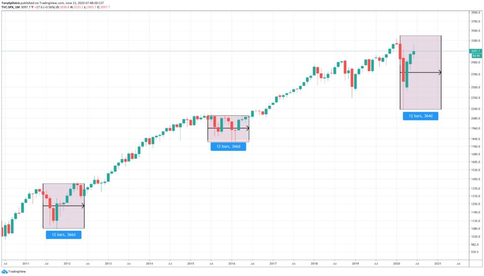 bitcoin sp500 spx stock market short