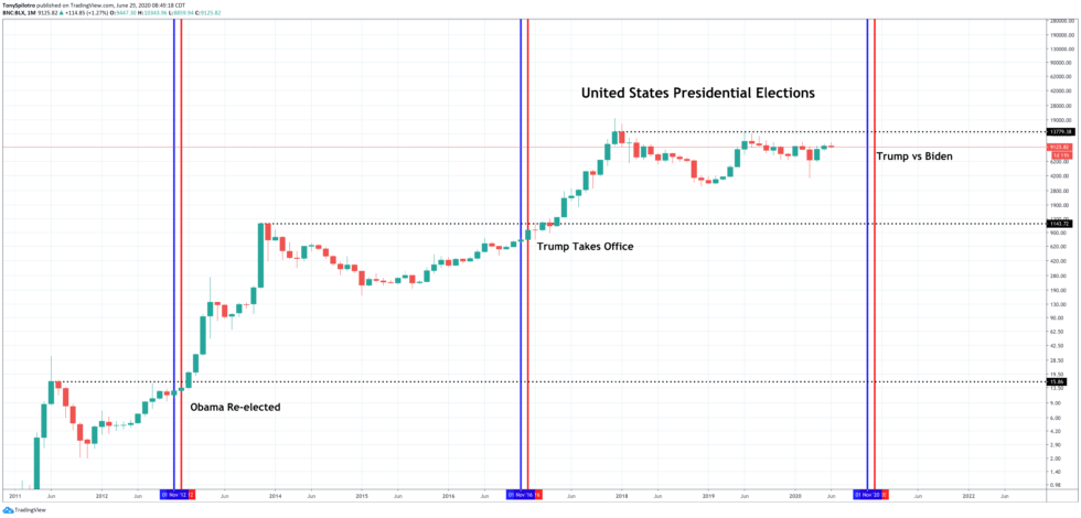 bitcoin stock market biden presidential election