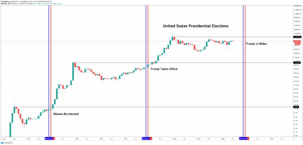 bitcoin stock market biden presidential election
