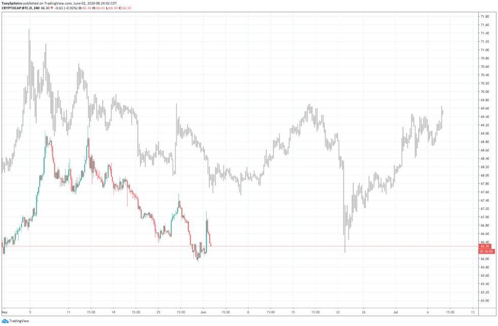 btc dominance downtrend altcoins bitcoin crypto fractal