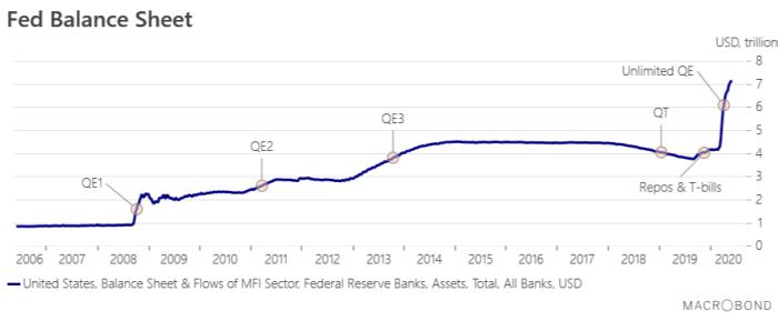 fed, balance sheet, federal reserve, quantitative easing
