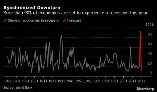 recession, coronavirus, global GDP