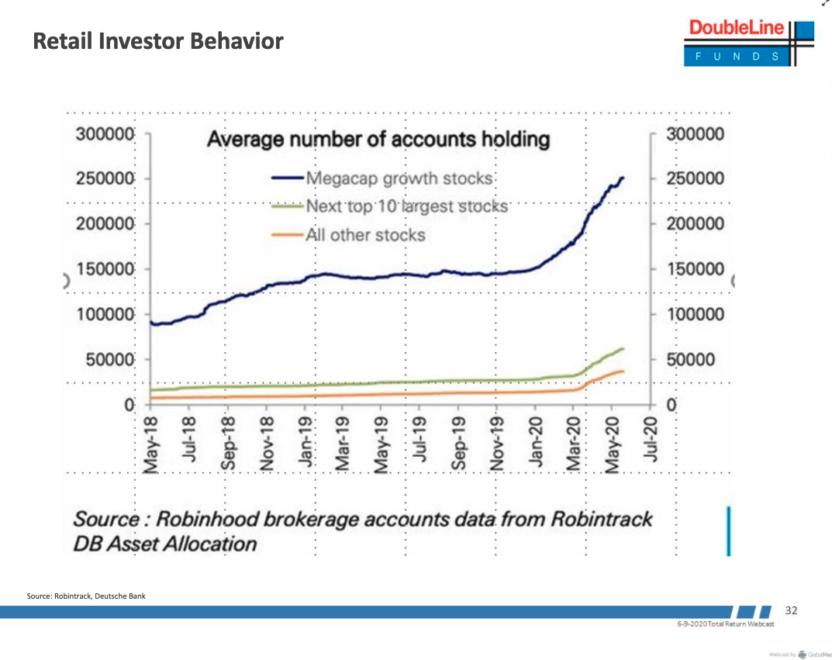 robinhood, stock market, bitcoin