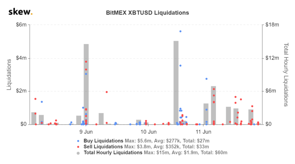 BitMEX liquidation data shared by crypto derivatives tracker Skew