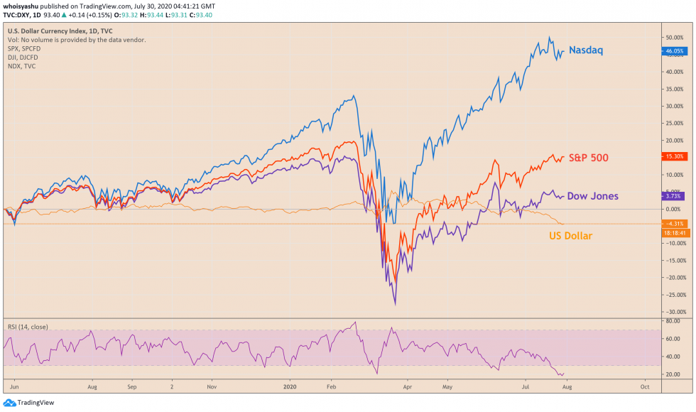 s&p 500, dow jones, nasdaq, dollar