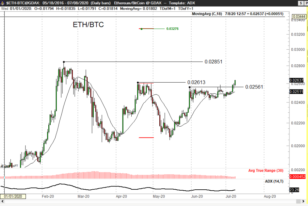 ethereum, ethusd, ethusdt, bitcoin, cryptocurrency, crypto