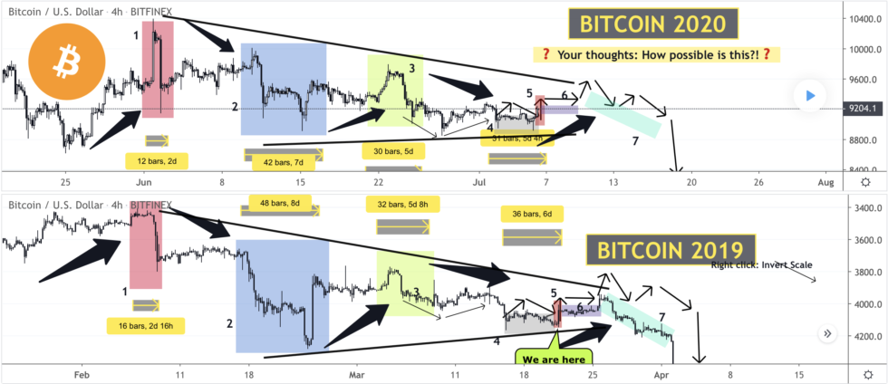 Inverse Bitcoin Fractal from 2019 Warns of Major Bearish Moves Ahead