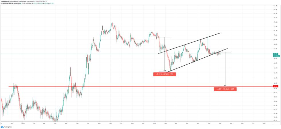 bitcoin btc dominance altcoins bear flag