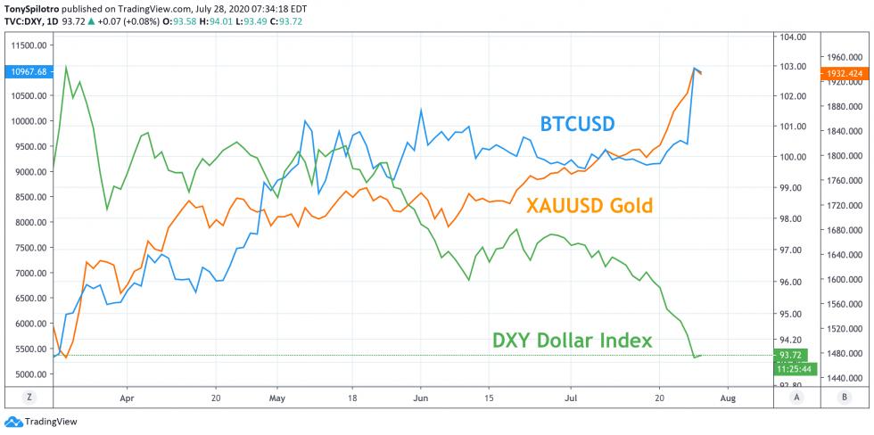 bitcoin gold silver dollar usd dxy btcusd xauusd xagusd