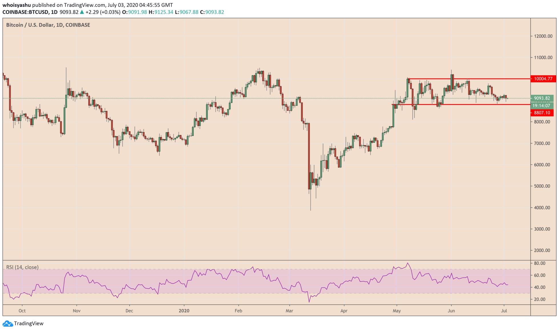 Bitcoin đã mở cửa với nền giá phẳng vào đầu ngày thứ Sáu. Nguồn: TradingView.com