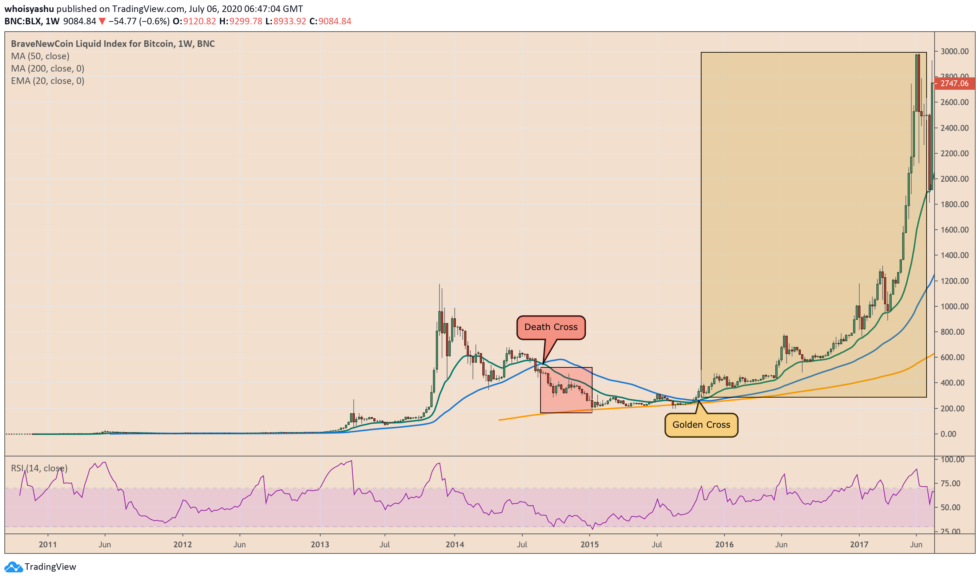 bitcoin, btcusd, btcusdt, xbtusd, cryptocurrency, crypto, golden cross