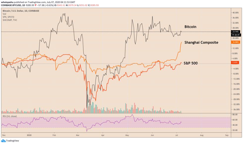 bitcoin, btcusd, btcusdt, xbtusd, cryptocurrency, crypto, spx, dow, nasdaq, shcomp