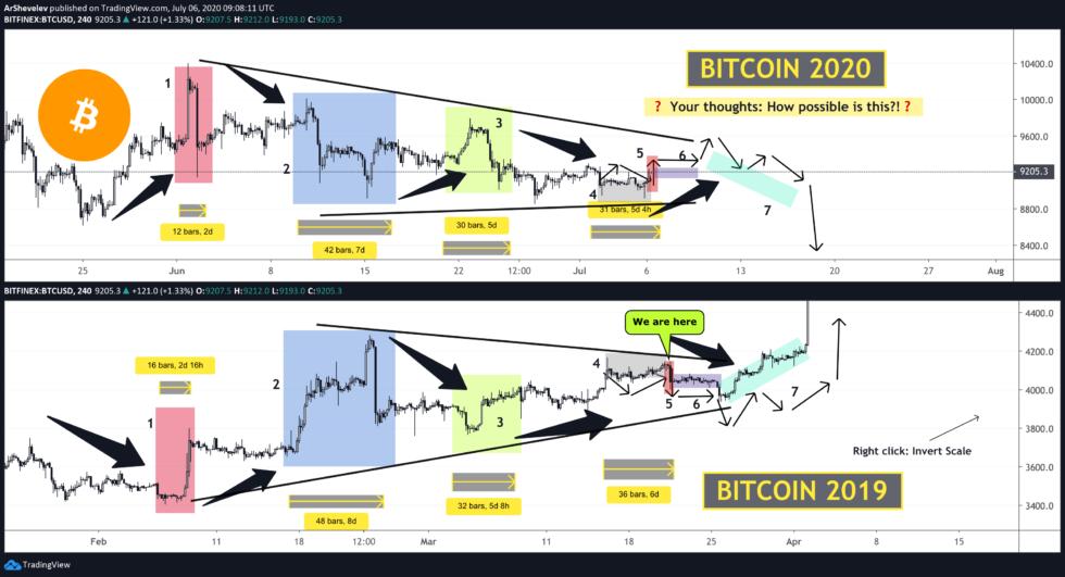 bitcoin, btcusd, btcusdt, xbtusd, cryptocurrency, crypto