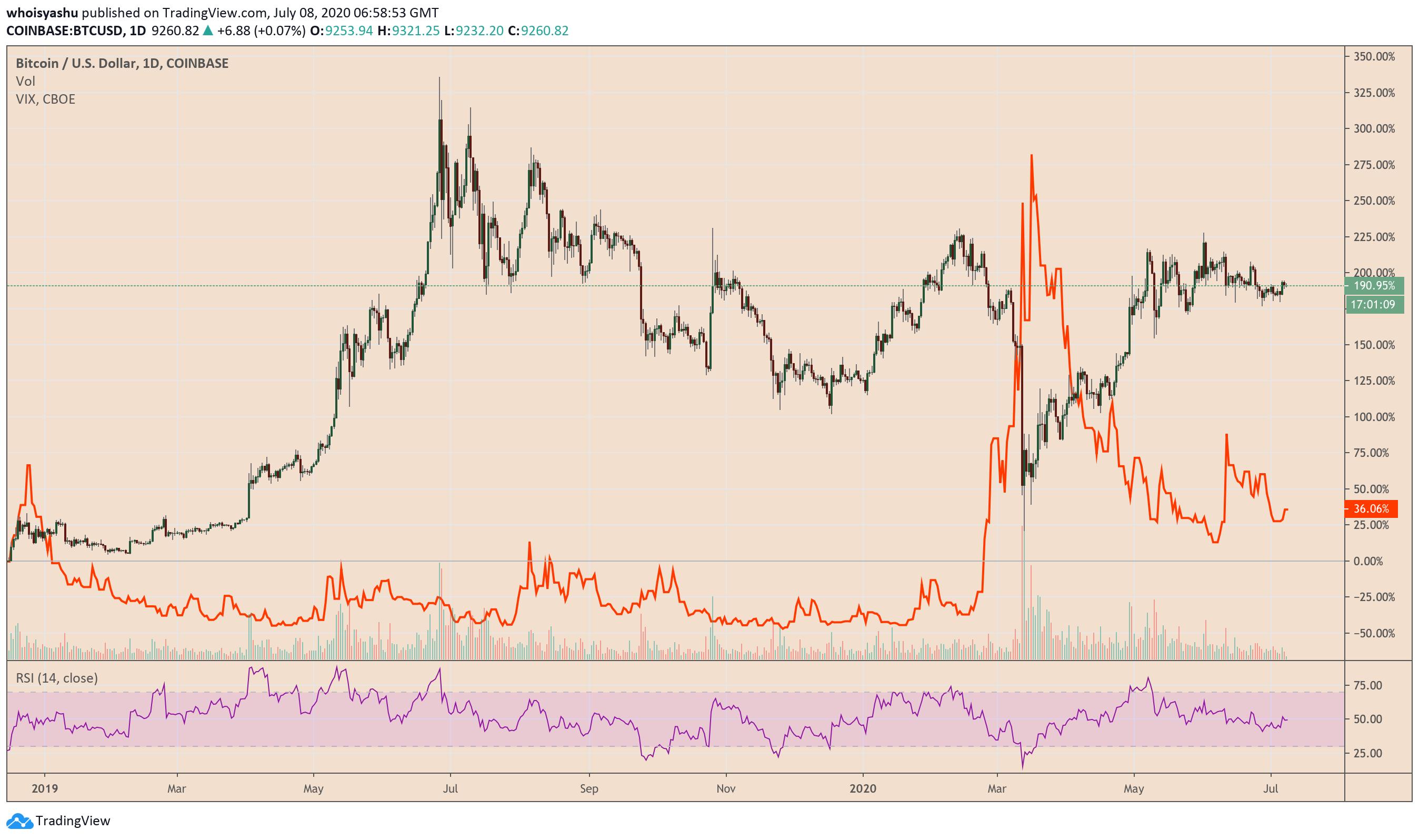 bitcoin price 08072020 1