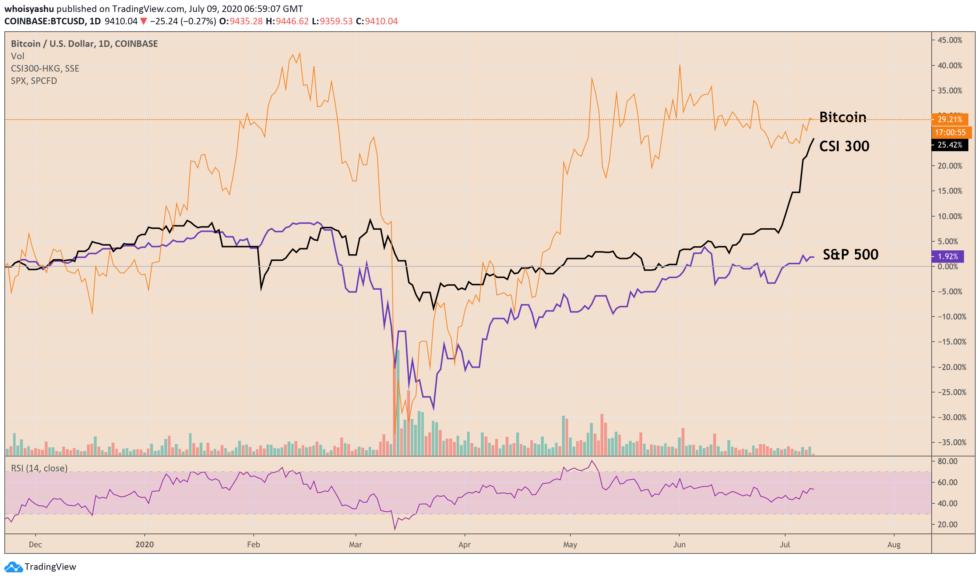 bitcoin, cryptocurrency, btcusd, btcusdt, xbtusd