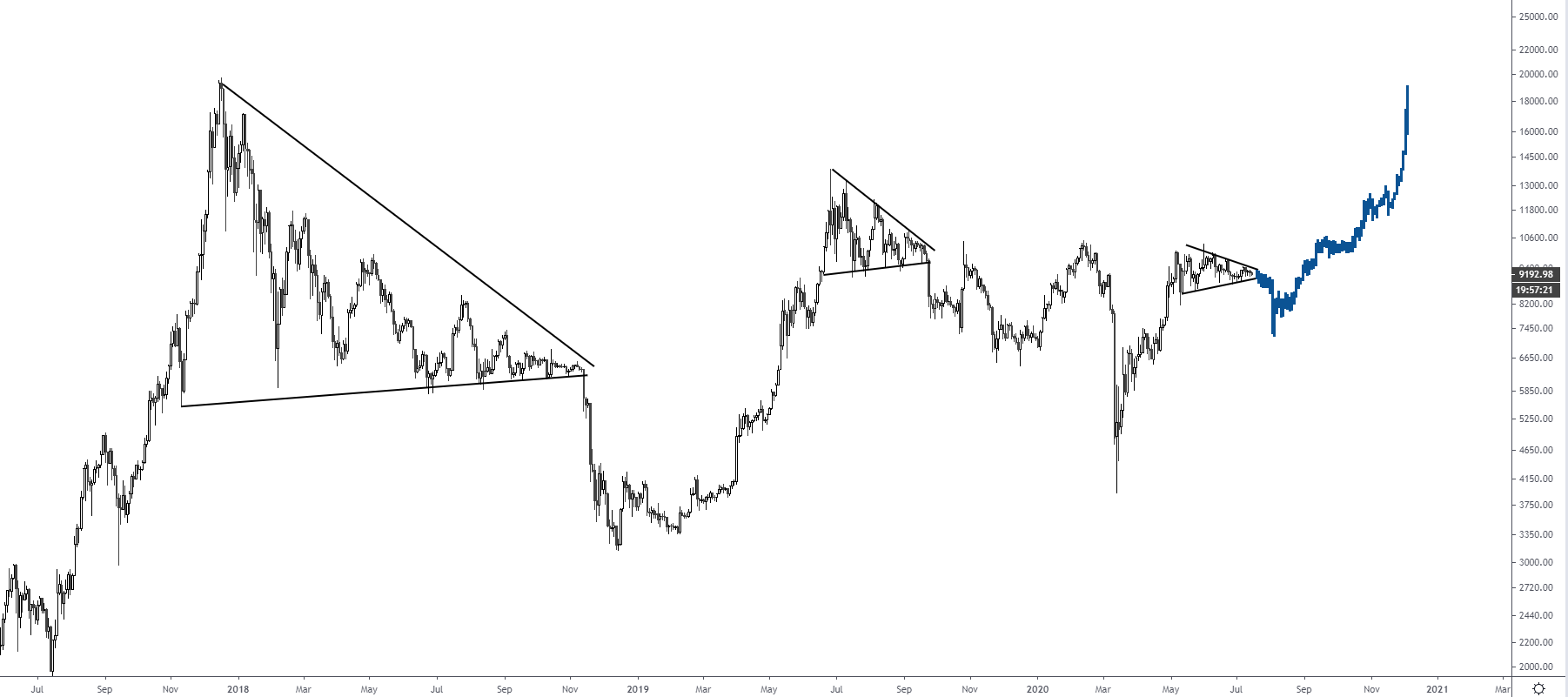 bitcoin price 16072020 2
