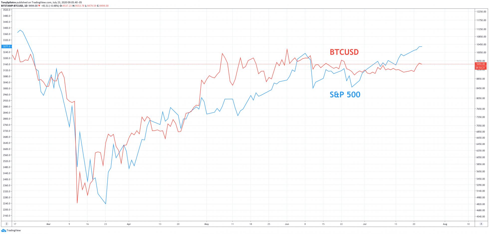 bitcoin sp500 spx stock market