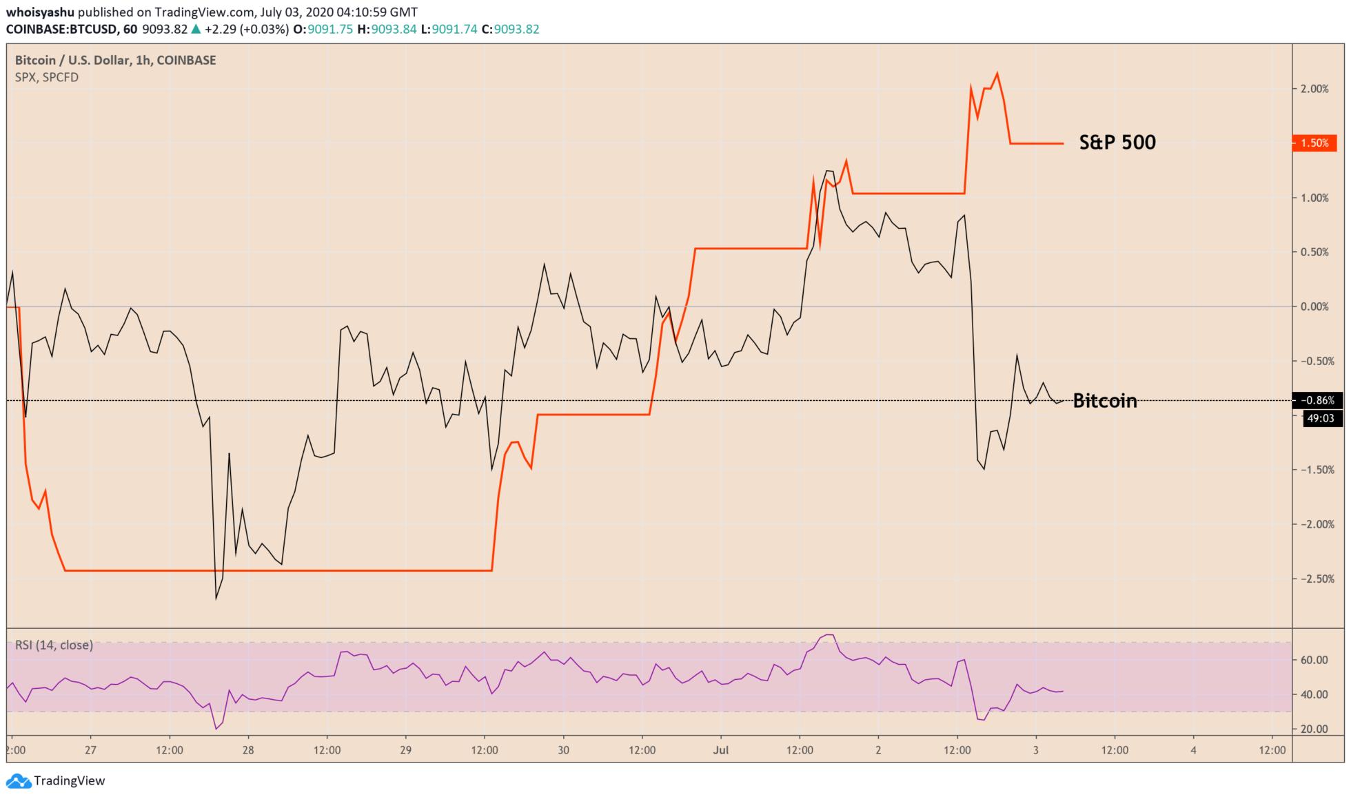 Biểu đồ giá bitcoin cho thấy sự tách rời mới nhất của nó so với chỉ số S & P 500. Nguồn: TradingView.com