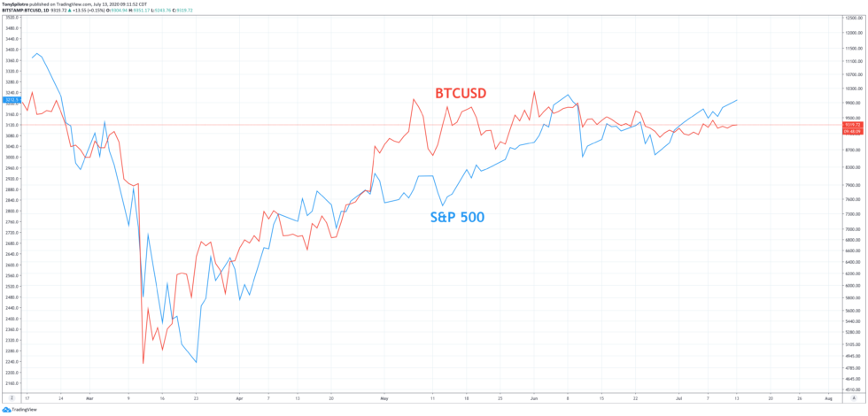 bitcoin stock market sp500 spx