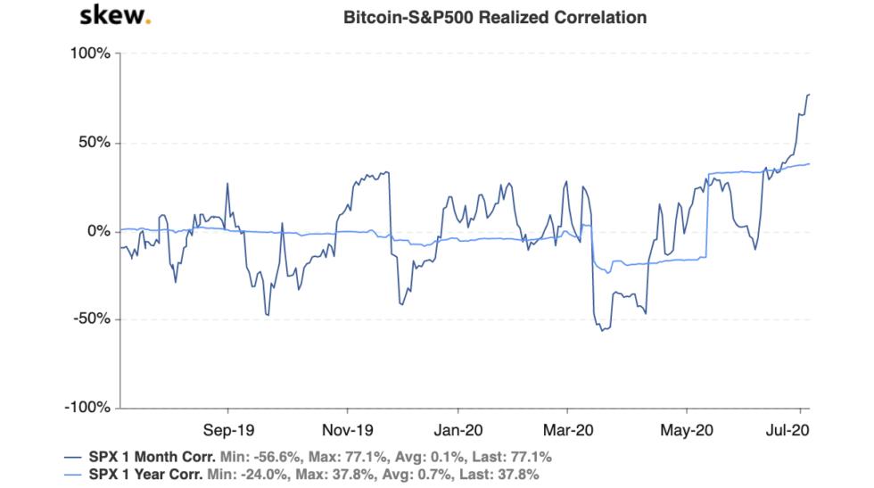 bitcoin, s&p 500, cryptocurrency, btcusd, xbtusd, btcusdt