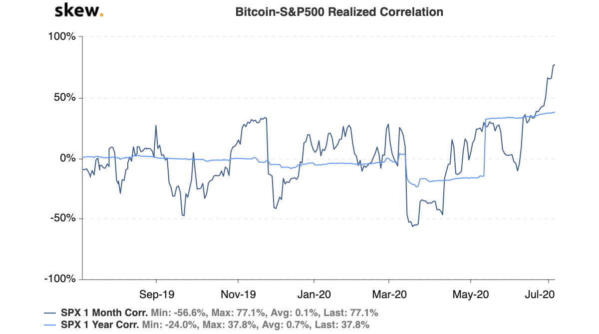 skew bitcoinsp500 realized correlation 1