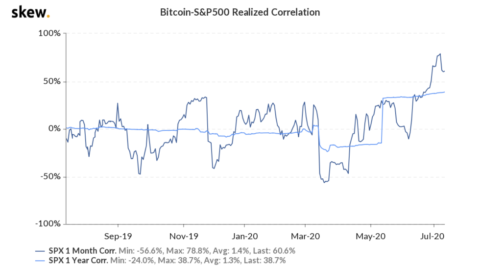 s&p 500, bitcoin, correlation