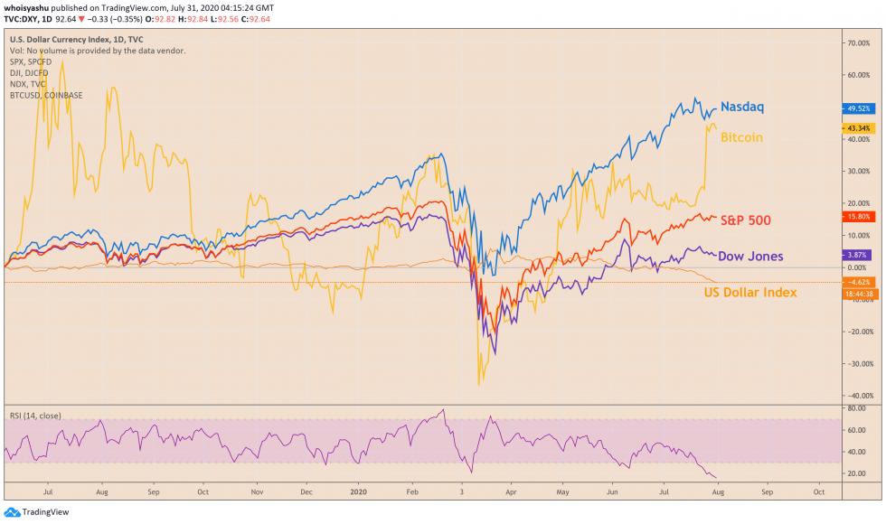s&p 500, dow jones, nasdaq, dollar, bitcoin