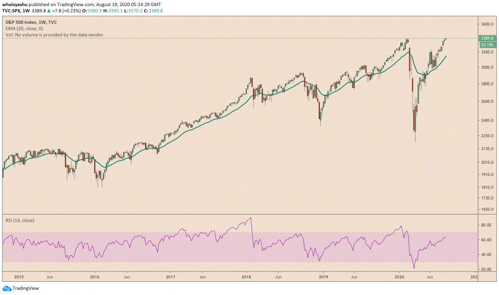 s&p 500, spx, us stock,