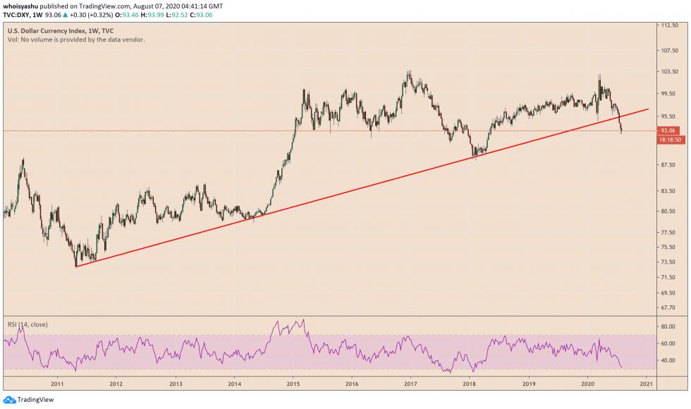 us dollar index, dxy, us dollar