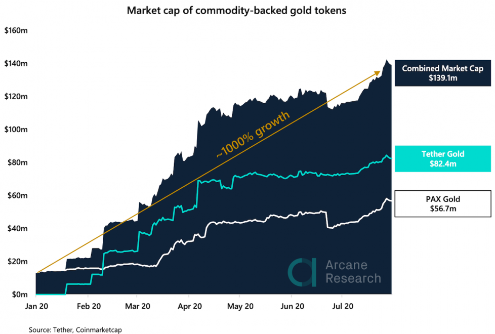commodity backed digital gold tokens market cap bitcoin tether paxos