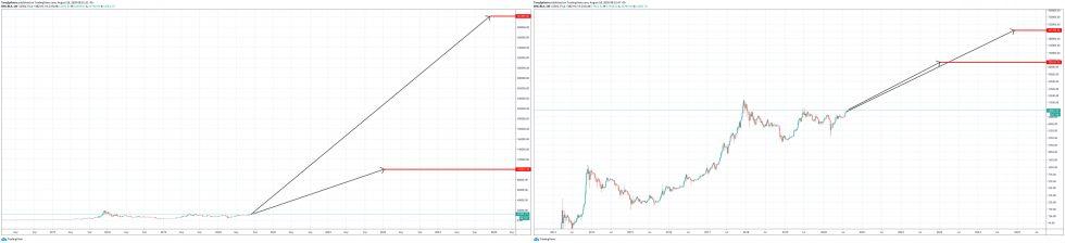 bitcoin btcusd log linear