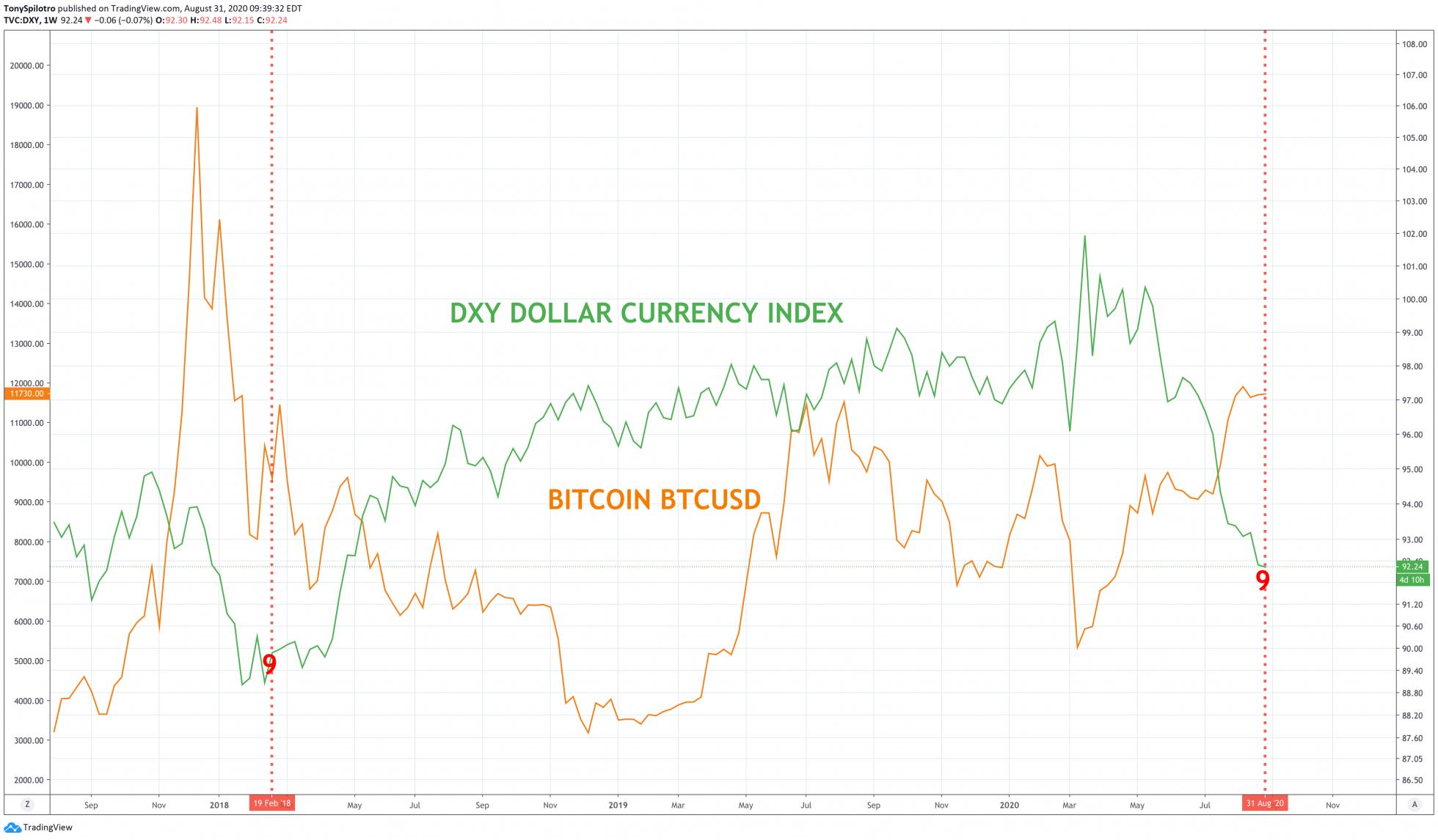 bitcoin btcusd dxy td9