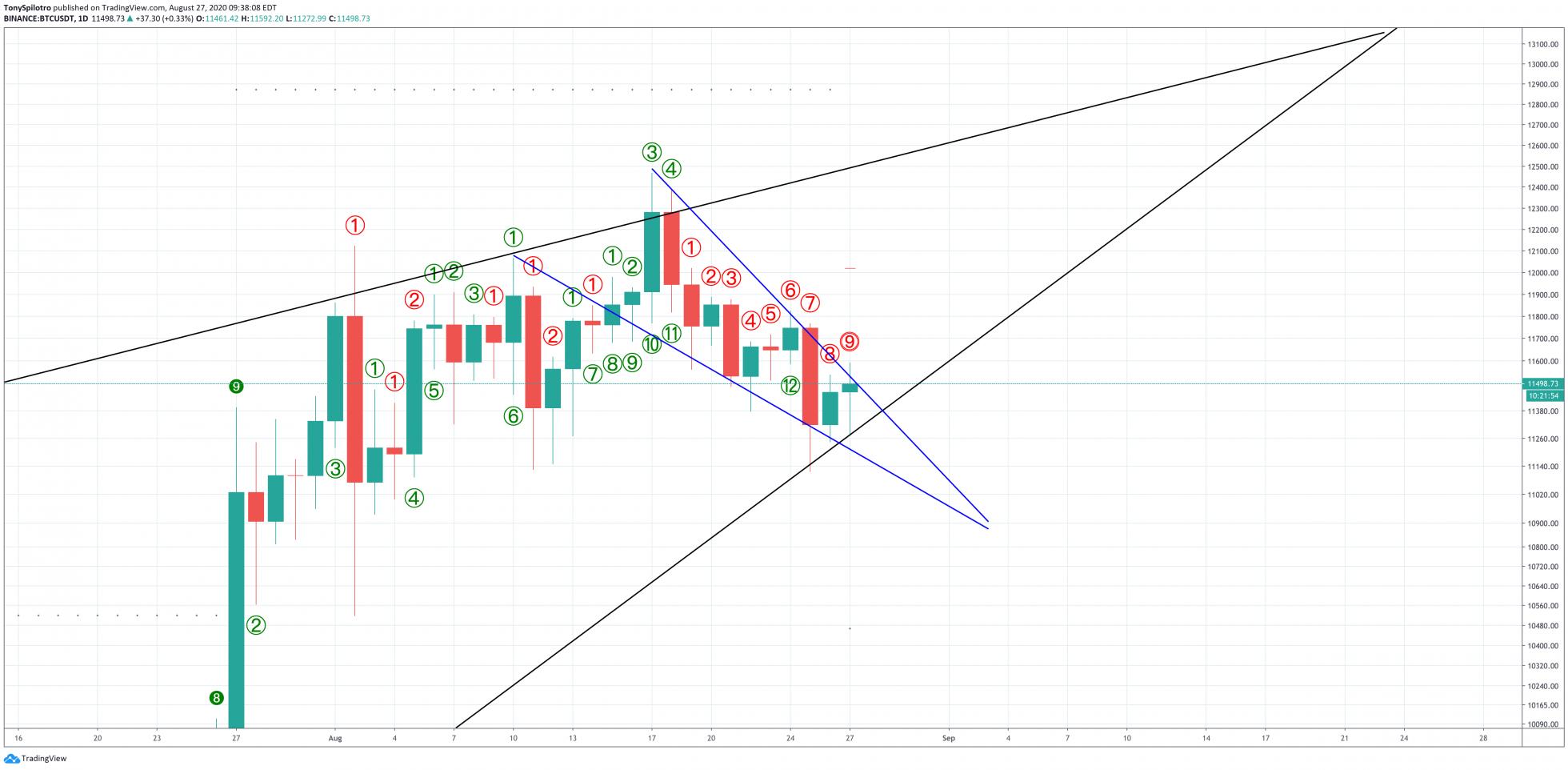 bitcoin btcusd td 9 buy setup signal