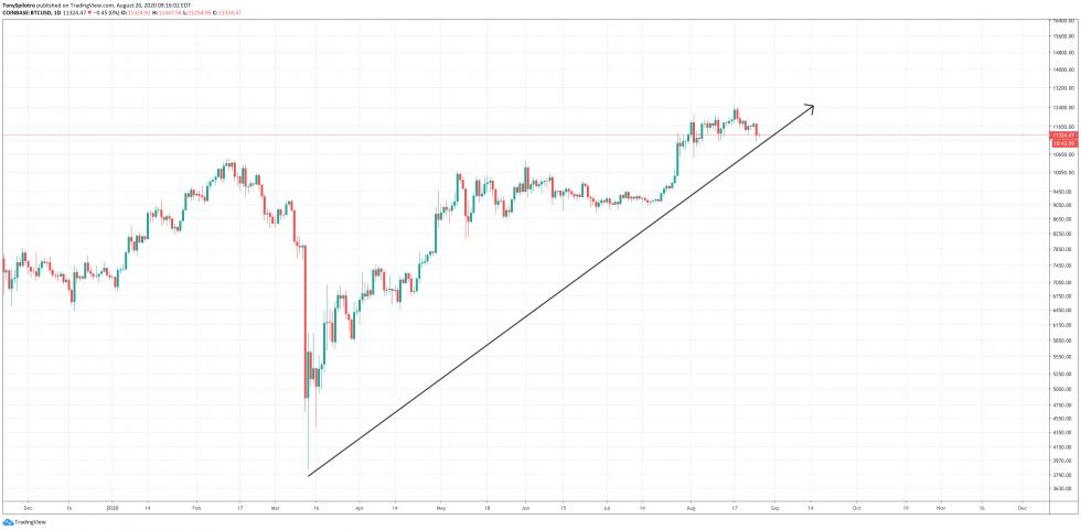 bitcoin dollar btcusd