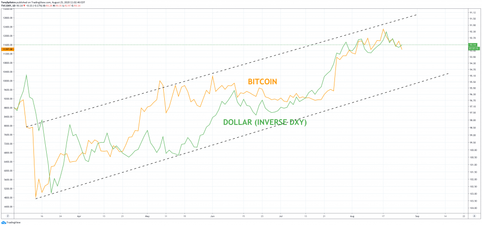bitcoin dxy dollar btcusd