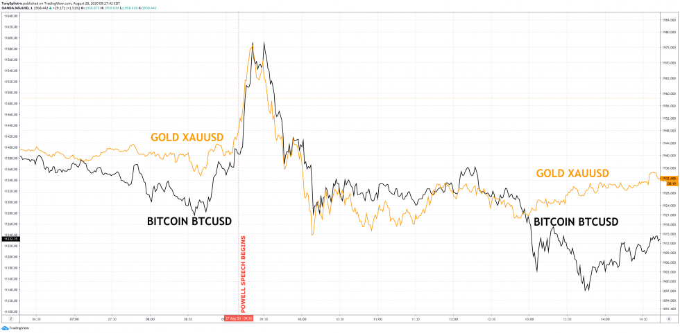 bitcoin gold btcusd xauusd correlation