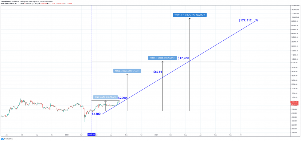 btcusd stimulus check investment bitcoin