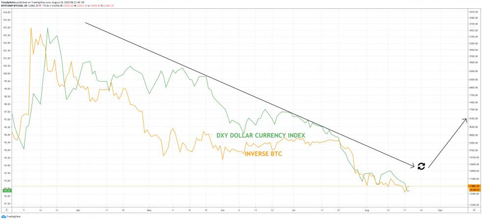 dollar bitcoin correlation dxy btcusd